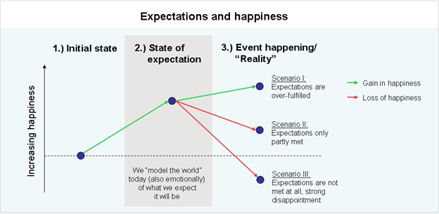 Expectation and happiness